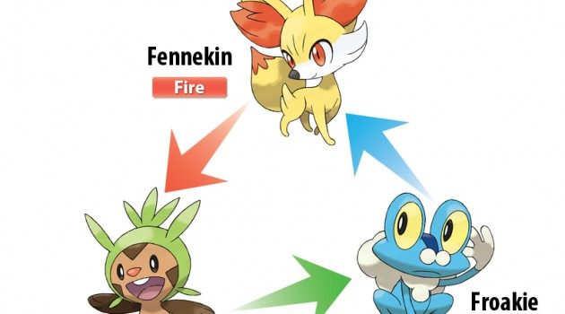 Pokemon X and Y Starter Types Announced