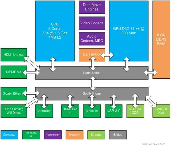 Xbox Durango Image